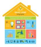 Smart teknologi Infographics för hem- automation stock illustrationer