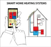 Smart-thermostats and smart-heating systems. Heating and cooling systems diagram drawing concept on a background Royalty Free Stock Photos
