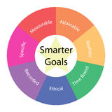 Smarter Goals circular concept with colors and star. Smarter Goals circular concept with great terms around the center including specfic, measurable, attainable Stock Images