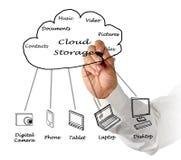 Smartphone surft auf Wolke im Himmel Stockfoto