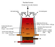 Smelting of iron ore in the blast furnace. Illustration of the Blast Furnace for the smelting of iron ore royalty free illustration