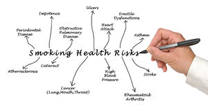 Smoking health risk Royalty Free Stock Photography