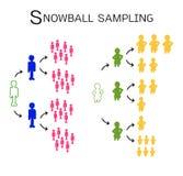 Snowball Sampling, The Sampling Methods in Qualitative Research Royalty Free Stock Photos