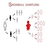 Snowball Sampling, The Sampling Methods in Qualitative Research Stock Photography