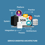 SOA service oriented architecture. Concept technology network Royalty Free Stock Image