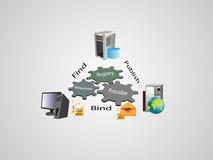 SOA y arquitectura de los servicios web stock de ilustración