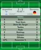 Soccer match statistics Stock Image