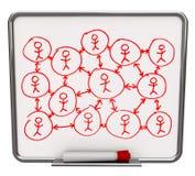 Sociaal Droog Voorzien van een netwerk - wis Raad Stock Afbeeldingen