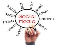 Sociaal Media Concept Whiteboard met Zakenman Hand Drawing Stock Afbeeldingen