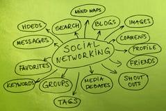 Sociaal Voorzien van een netwerk Royalty-vrije Stock Fotografie