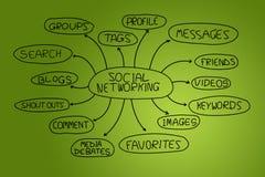 Sociaal voorzien van een netwerk. Vector Illustratie