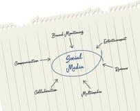 выходя на рынок social стоковое изображение