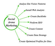 Social Arena Marketing. Types of Social Arena Marketing Stock Photo