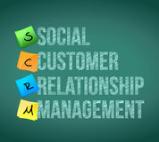 Social customer relationship management post memo Royalty Free Stock Photo