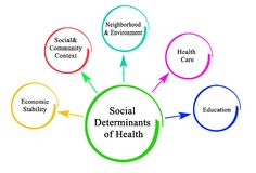 Social Determinants of Health royalty free stock images