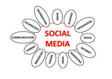 Social media. The concept social media in red on a white background with some topics around it Royalty Free Stock Images