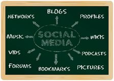 Social media. Business concept, mind map on a chalkboard Stock Image