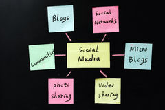 Social media. Conceptional drawing of social media Royalty Free Stock Image