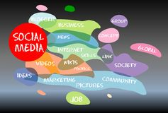 Social Media. Concept, grungy w. paint splashes Stock Image