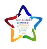 Social media with arrows star Stock Photography