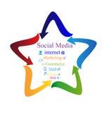 Social media with arrows star Stock Photography