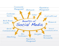 Social media benefits diagram model illustration Stock Photo