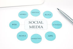 Social Media business concept flow chart. Pen, touchpad on background. Social Media network business, concept flow chart. Pen and tablet touchpad on background Royalty Free Stock Image