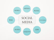 Social Media business concept flow chart photography. Blue Toned Royalty Free Stock Images