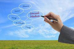 Social media concept Stock Images