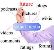 Social media concept. Arm of businessman writing words associated with social media on white background Royalty Free Stock Images