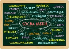 Social media concept. Social network and media concept written on a blackboard Stock Images