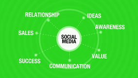 Social Media Conceptual Animation with Components such as relationship, Ideas, Awareness, Sales, Value, Success, Communication. stock video