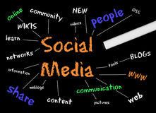 Social Media diagram. A diagram of the links of social media Royalty Free Stock Images
