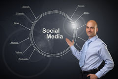 Social media diagram concept Royalty Free Stock Photo