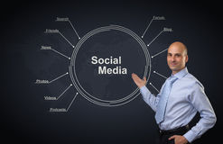 Social media diagram Stock Photography