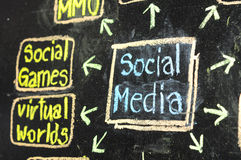 Social media flow chart Royalty Free Stock Photography