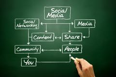 SOCIAL MEDIA flow chart concept, business strategy royalty free stock images