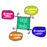 Social media Royalty Free Stock Images