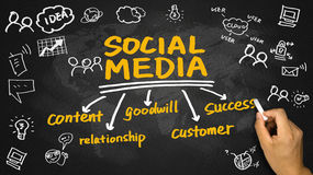 Social Media-Konzept-Handzeichnung auf Tafel Lizenzfreie Stockfotos