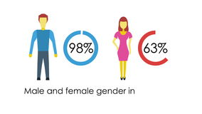 Social Media man and woman infographic stock video