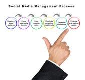 Social Media Management Process royalty free stock image