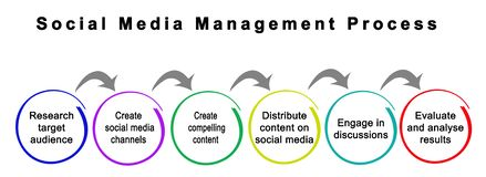 Social Media Management Process royalty free stock photography