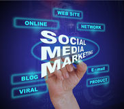 SOCIAL MEDIA MARKETING Stock Photography