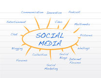 Social media mind map. Concept illustration design Royalty Free Stock Photography
