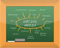 Social media mind map blackboard Stock Photo