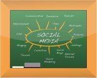 Social media mind map blackboard. Illustration Stock Photo