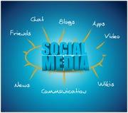 Social media model diagram illustration Royalty Free Stock Image