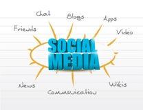 Social media model diagram Stock Image