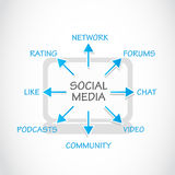 Social Media Process Stock Photo