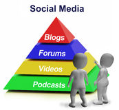 Social Media Pyramid Showing Blogs Foruns And Podcasts Stock Photos